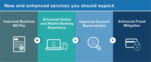 New and enhanced services you should expect: Improved Business Bill Pay, Enhances Online and Mobile Banking Experience, Improved Account Reconciliation, and Enhanced Fraud Mitigation