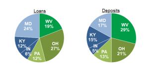loan and deposit balanced distribution